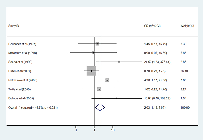 Results of the association between RET/PTC3 fusion gene and young age in patients with PTC.