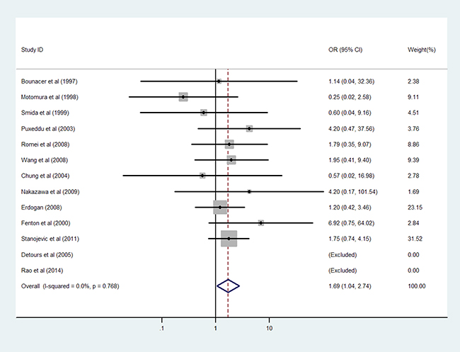 Results of the association between RET/PTC1 fusion gene and female gender in PTC patients without radiation exposure.