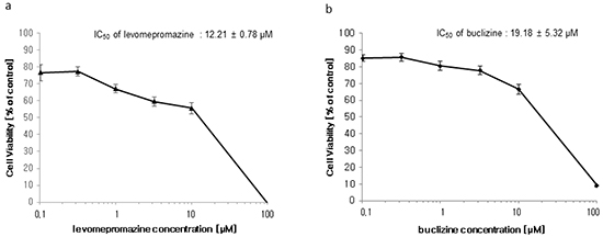Growth inhibition of MCF-7 cells by levomepromazine a. and buclizine b.