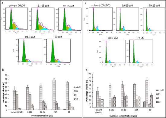 Cell cycle analysis of MCF-7 cells after treatment with levomepromazine (a and b) or buclizine (c and d) for 72 h.