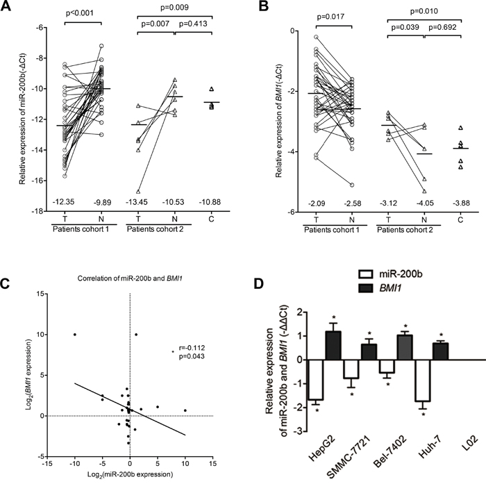 MiR-200b expression is downregulated in HCC and is associated with BMI1 overexpression.