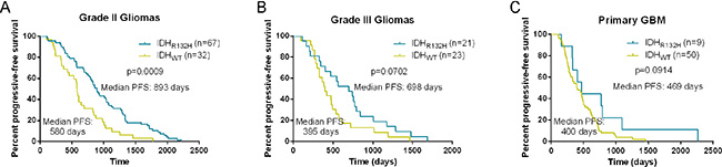 Kaplan-Meier analysis of progression-free survival in patients with IDH1-R132H and not.
