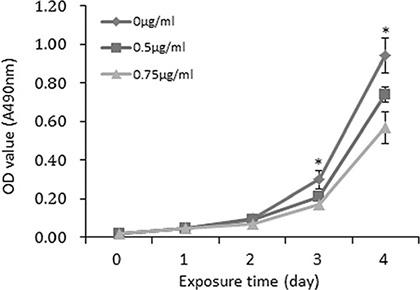 Recombinant FSTL1 protein retards the proliferation of CNE2 cells in vitro.