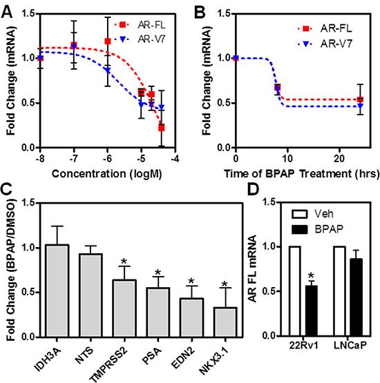 BPAP reduces AR full length and AR-V7 mRNA level in 22Rv1 cells.