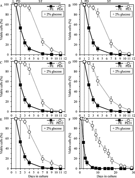 PE4, PE5, PE6, PE8, PE12 and PE21 extend the chronological lifespan (CLS) of yeast grown under non-caloric restriction (non-CR) conditions.