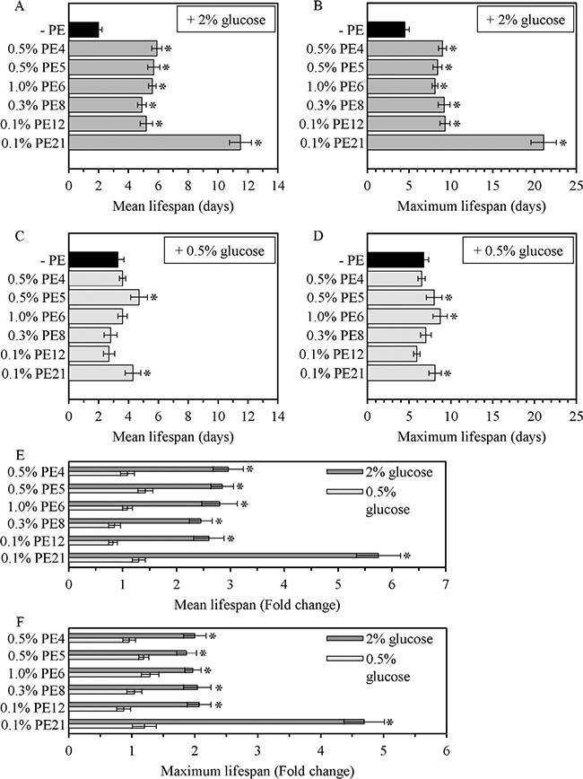 The longevity-extending efficacy under non-CR conditions significantly exceeds that under CR conditions for each of the six lifespan-prolonging PEs.