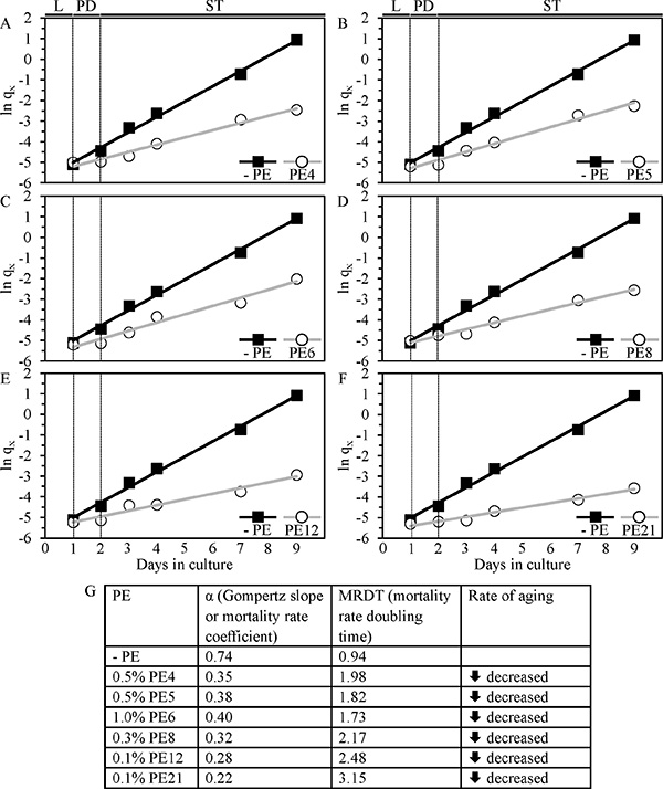 Analysis of the Gompertz mortality function indicates that PE4, PE5, PE6, PE8, PE12 and PE21 significantly decrease the rate of chronological aging in yeast.