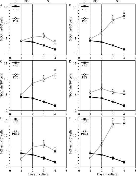 PE4, PE5, PE6, PE8, PE12 and PE21 alter the age-related chronology of mitochondrial oxygen consumption by yeast grown under non-CR conditions.