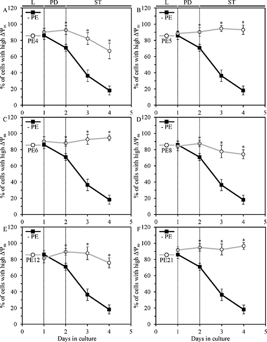Figure 6. PE4, PE5, PE6, PE8, PE12 and PE21 sustain healthy populations of functional mitochondria that exhibit high mitochondrial membrane potential (ΔΨm) in chronologically aging yeast grown under non-CR conditions.