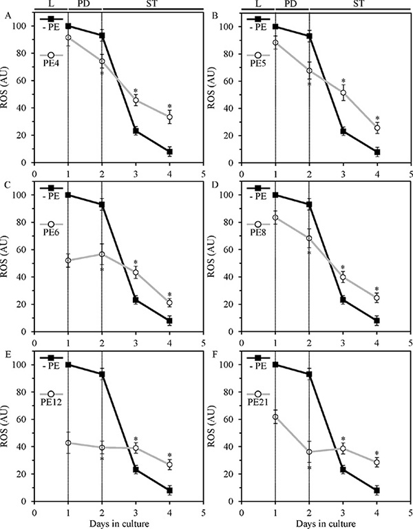 In yeast grown under non-CR conditions, PE4, PE5, PE6, PE8, PE12 and PE21 alter the patterns of age-related changes in intracellular reactive oxygen species (ROS) known to be generated mainly as by-products of mitochondrial respiration.