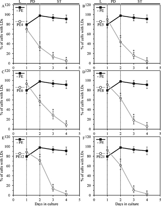 PE4, PE5, PE6, PE8, PE12 and PE21 induce rapid consumption of neutral lipids deposited in lipid droplets (LDs) of chronologically aging yeast grown under non-CR conditions.