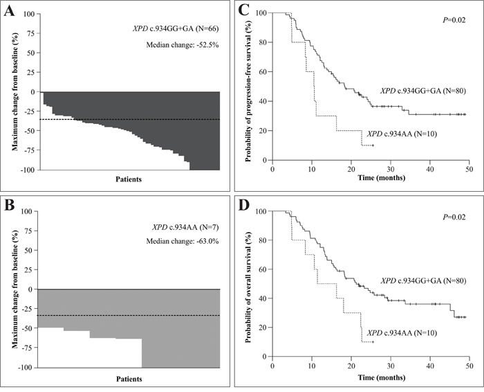 Characteristics of response to cisplatin-chemoradiotherapy and probability of progression-free and overall survival of head and neck squamous cell carcinoma (HNSCC) patients.