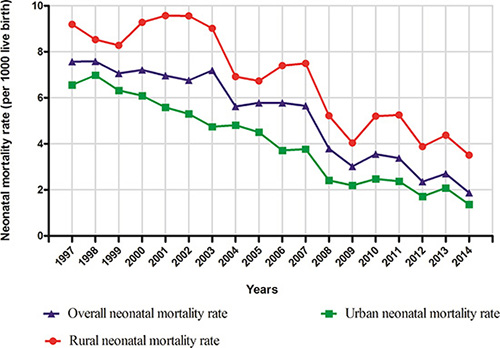 Trends in neonatal mortality rate (per 1000 live births) by areas in Shenyang, 1997–2014.
