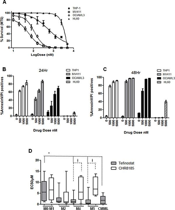 Monocytoid leukaemias show selective high sensitivity to Tefinostat.