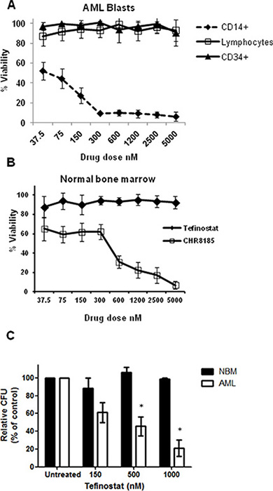 Monocytic targeting of HDACi therapy spares normal bone marrow progenitor cells.