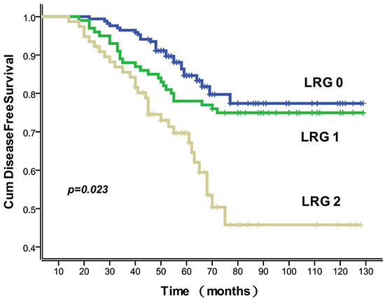 Association of LRG with disease free survival.