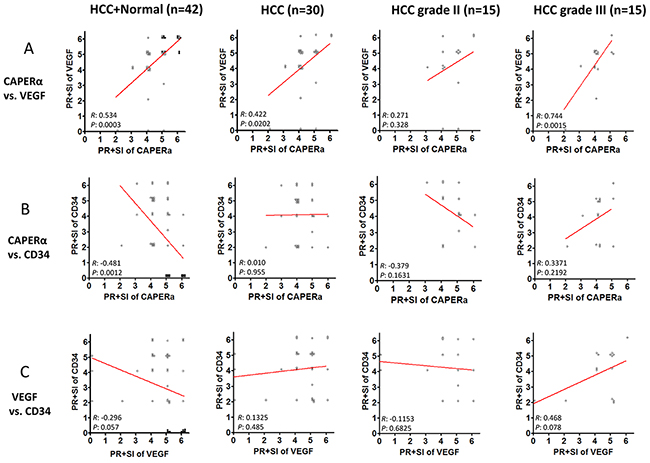 Co-expression of CAPERα, VEGF and CD34 in normal and HCC tissues.