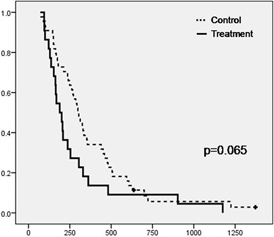 Kaplan-Meier plot depicting the survival from baseline of the patients in the two study groups (Treatment, N=22 and Control, N=44) (Crosses represent censored subjects)