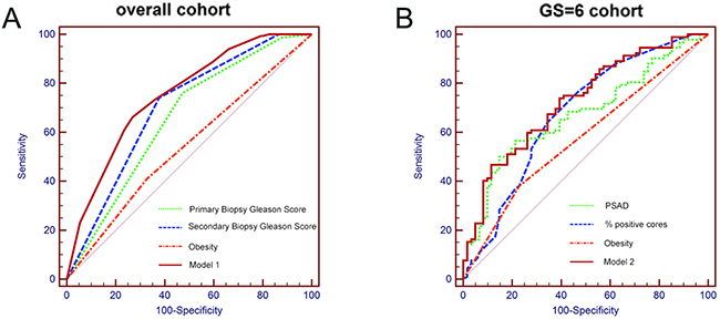 Receiver operating characteristic (ROC) curves of the prediction models and single predictors in predicting GSU in
