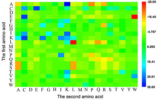 A heat map or chromaticity diagram for the F values of the 400 1-gap dipeptides.