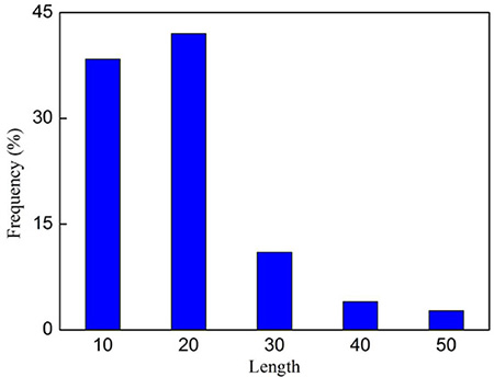 The length distribution of the 138 anticancer peptides in Supporting Information S1.
