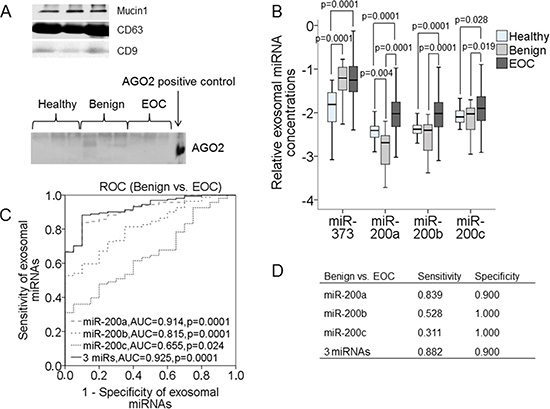 Quantification of exosomal miR-373, miR-200a, miR-200b and miR-200c in the serum of healthy women, patients with benign ovarian diseases and EOC patients.