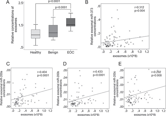 Increase in exosome levels in the serum of EOC patients and correlations between exosomes and exosomal miRNAs.