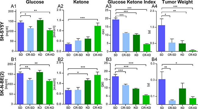 Blood glucose reduction and induction of ketosis goes with reduced tumor weight in mice under MCP.