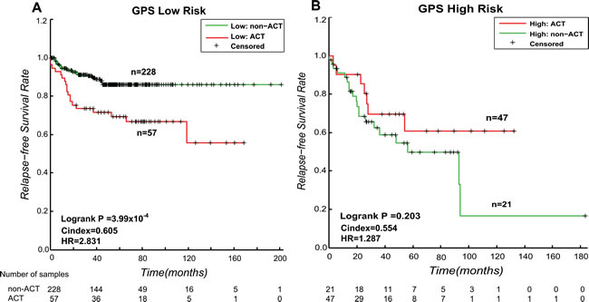 Kaplan-Meier estimates of the RFS of GSE39582 and GSE14333 patients with CTX and non-CTX patients.