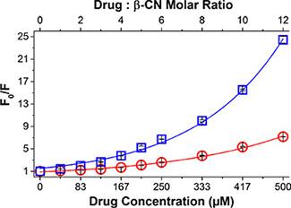 Drug-β-CN binding studies.