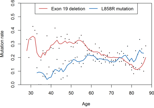 Comparison between exon 19 deletion and L858R point mutation.