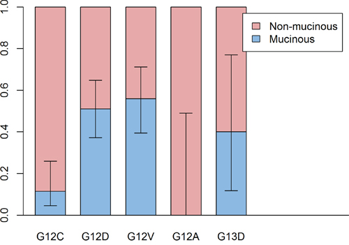Comparison of proportion of mucinous type between subtypes of KRAS mutation.