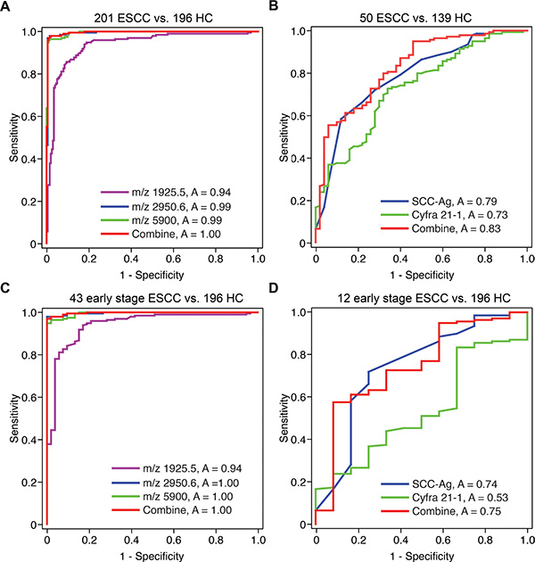 The ROC curves of the ESCC serum peptide diagnostic model.