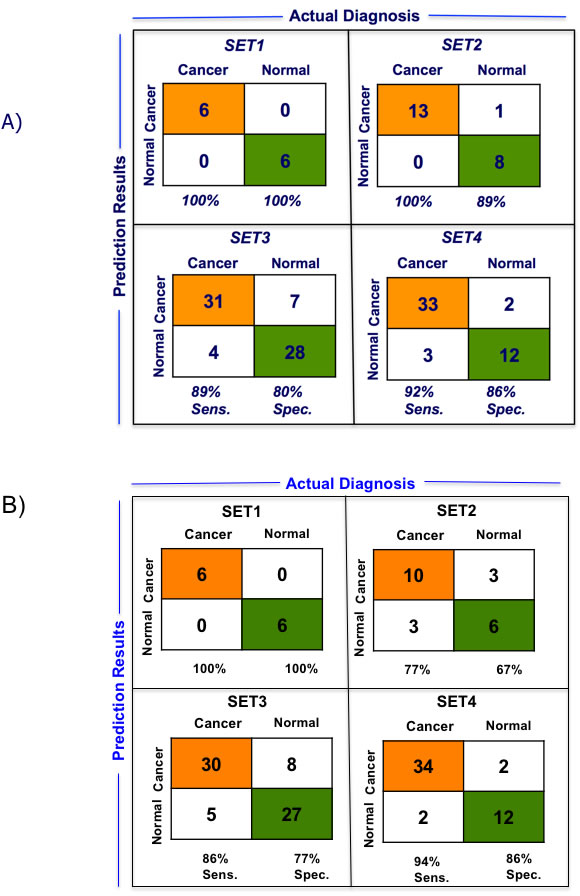 Performance of 5-gene and 10-gene PDAC Classifiers on training sets using leave one out cross-validation (LOOCV).