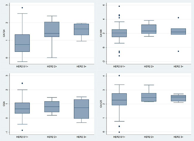 Box plots of Box-Cox transformed levels of serum CA724 (p = 0.017), CA199 (p = 0.421), CEA (p = 0.867) and CA125 (p = 0.493), compared among HER2 0/1+, 2+ and 3+ groups by the Kruskal-Wallis equality-of-populations rank test.
