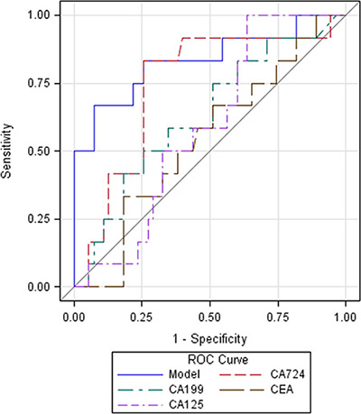 Receiver operating characteristic (ROC) curves of serum tumor biomarkers and their combination predicting HER2 overexpression.