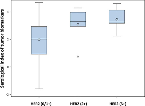 Box plot of serological indexes (SIs) among different classifications of HER2 expression.