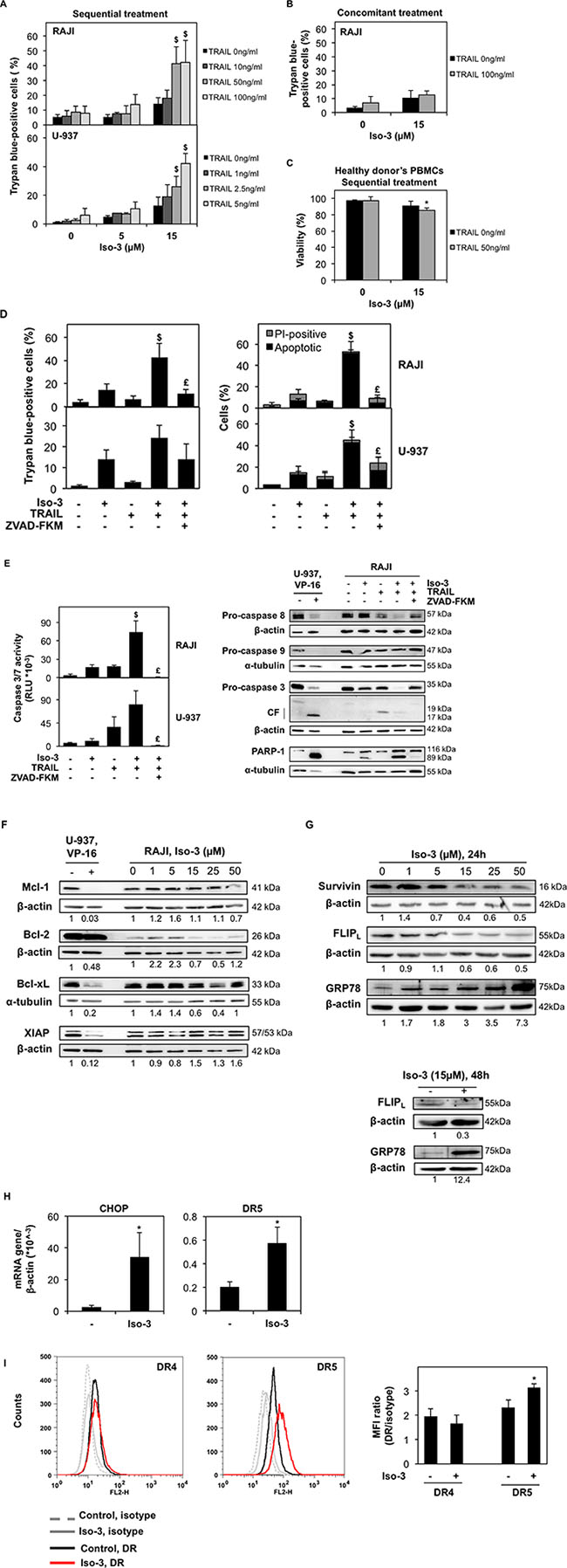 Iso-3 sensitizes cancer cells to TRAIL-induced apoptosis.