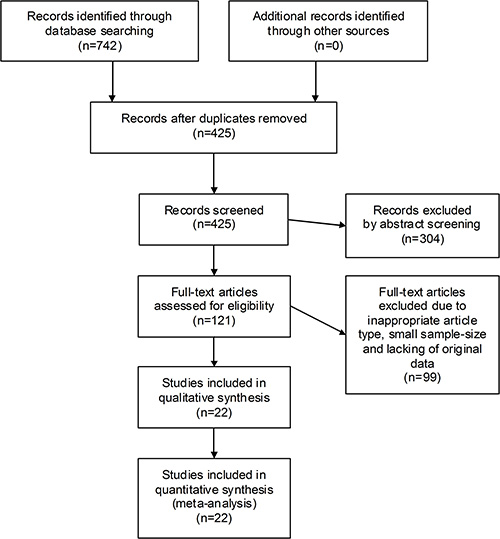 The flow chart of the selection process in our meta-analysis.