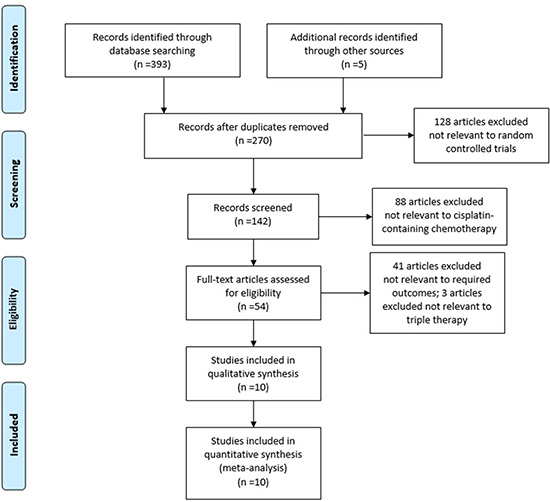 Summary of the identification and selection of clinical trials.