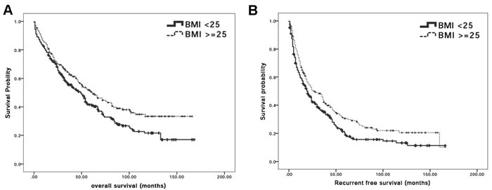 BMI is significantly correlated with surgical outcome after curative hepatectomy.
