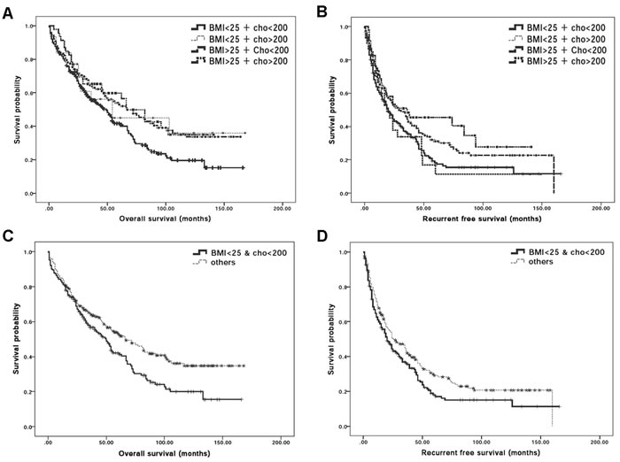 Synergistic effect of BMI and serum total cholesterol levels for post-operative outcomes in HCC patients.
