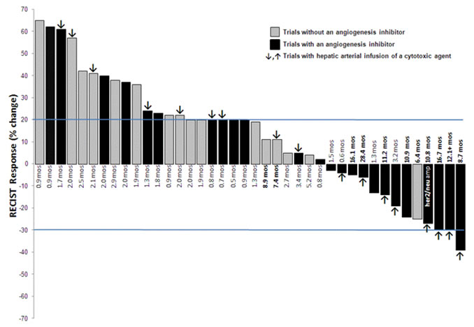 Waterfall plot of the best RECIST response to the best phase I trial of all 40 treated patients.