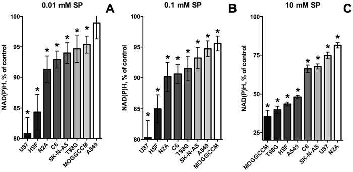Change in relative sensitivity of different cell lines to SP with increasing SP concentrations.
