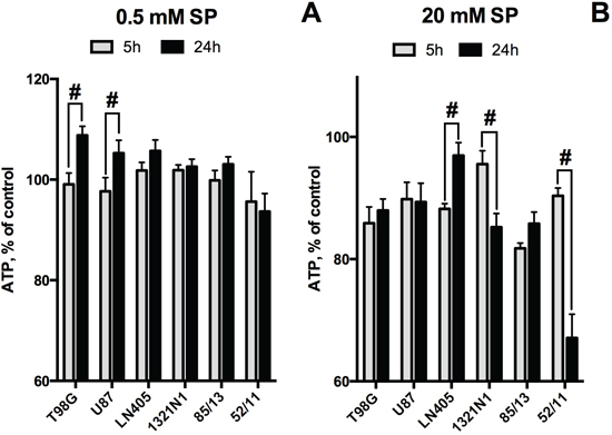 Time dependence of cellular ATP levels at low and high concentrations of SP.
