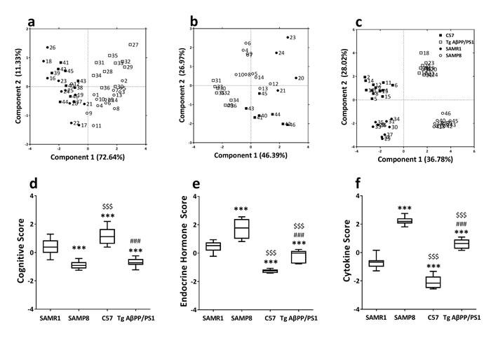 Principal component analysis of SAMP8 mice and PrP-hAβPPswe/PS1