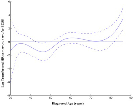 Relationship between diagnosed age and ratio of HR for BCSS stratified by Ki67 LI.