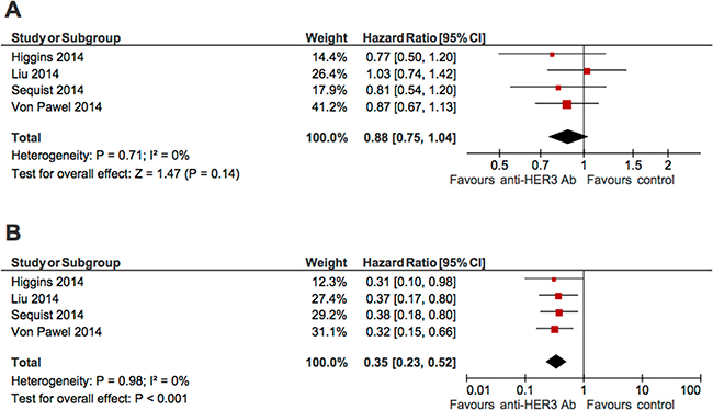 Forest plots showing effect of anti-HER3 antibodies on progression-free survival among unselected patients (A), or patients with NRG expression (B).