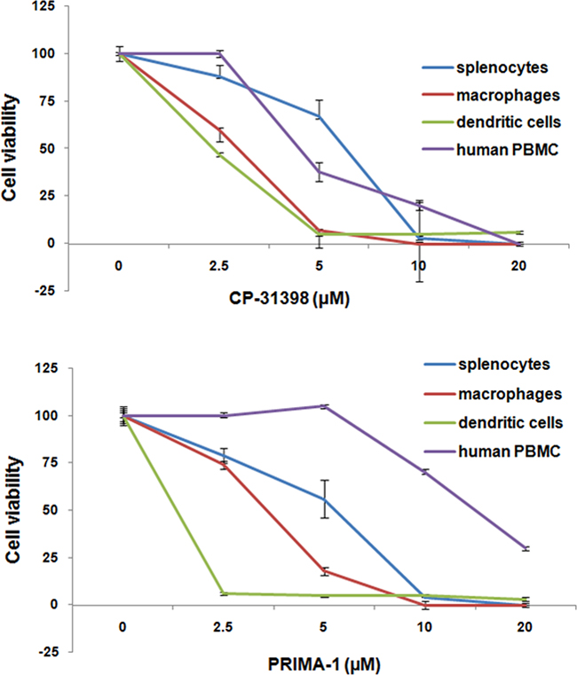 In vitro-sensitivity of activated mouse and human lymphocytes to p53 SMWC.