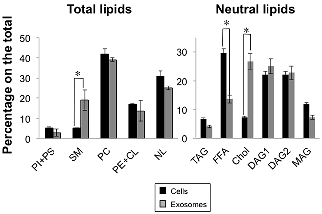 Lipid composition of Jurkat cells and of derived exosomes.